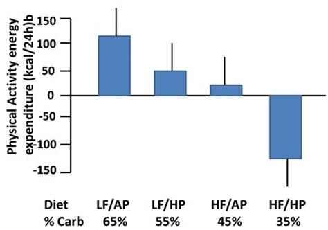 carbohydrates the highest satiety value persistent loss involves diet exercise and