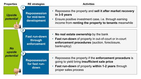 distressed real estate asset management in banking