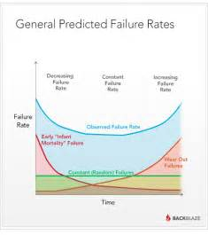 bathtub curve failure rate how do disk drives last