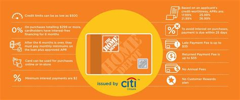 citibank home depot credit card payment insured by ross