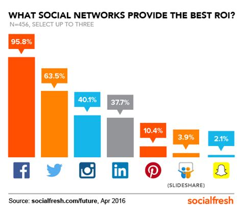 best social marketing 5 unpublished stats on the future of social media marketing