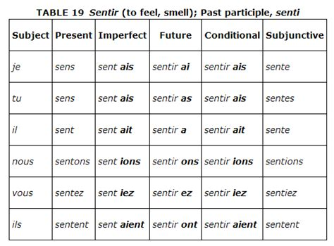 verb conjugation table irregular verbs