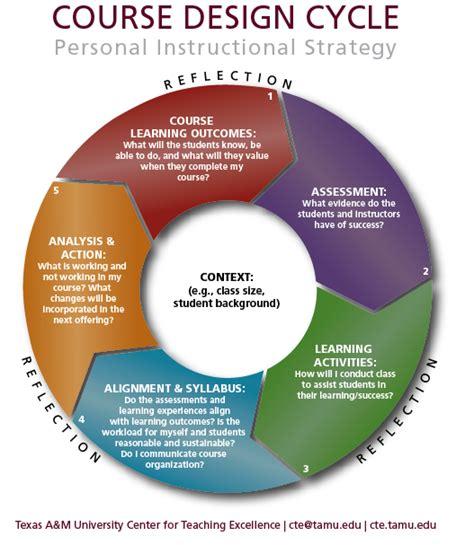 design elements for quality assessment tamu cte course design