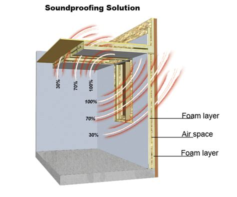 how to sound proof a bedroom soundproofing insulation 4 weather insulation roofing