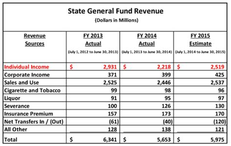 fiscal year budget template the kansas budget don t believe the revenue estimates