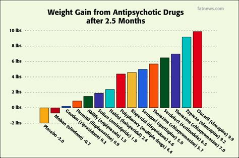 How To Detox From Antipsychotics by Chart Comparing Weight Gain From Antipsychotic Drugs