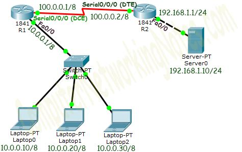 nat pat tutorial how to configure dynamic nat in cisco router
