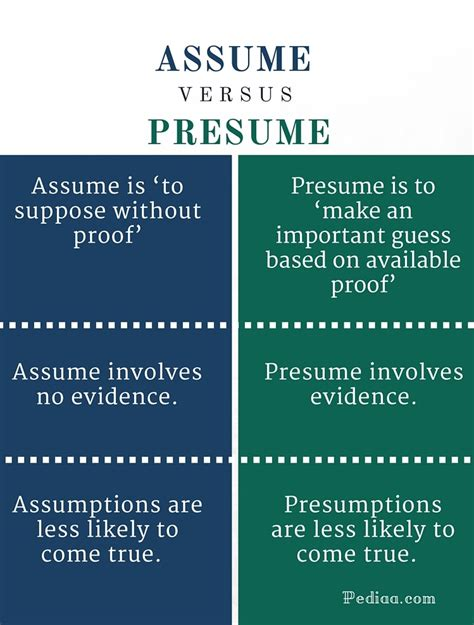 Presumed Definition by Difference Between Assume And Presume