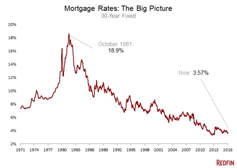house mortgage rates today buy that home now mortgage rates may never get better than this nces now
