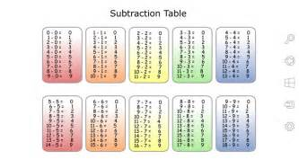 Printable Multiplication Table One Page Subtraction Table Windows App Lisisoft