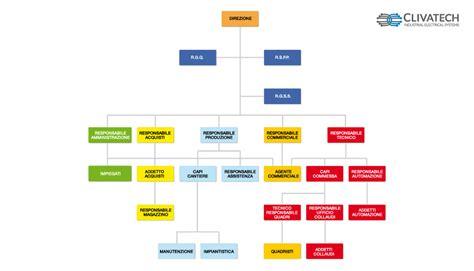 agenzia di rappresentanza alimentare azienda organigramma impianti elettrici industriali