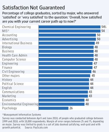 Top 10 Mba By Salary And Satisfaction by Chemical Engineering Major Ranked Number 1 In