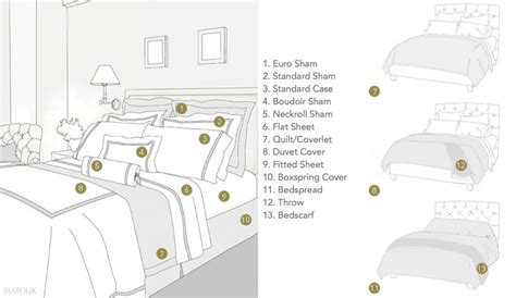 Matouk Bed Coverings 101 How A Coverlet Differs From A