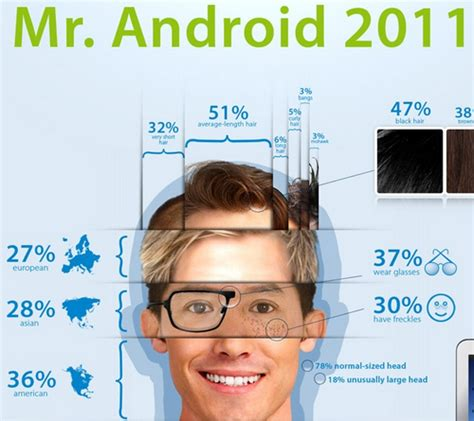 android users be like wondered what an android user looked like welcome mr android 2011