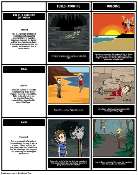 lord of the flies theme graphic organizer 17 best images about lord of the flies on pinterest