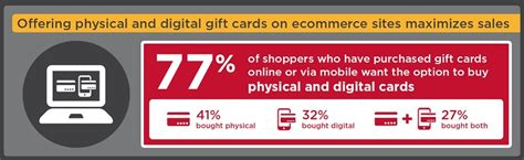 Digital Gift Card Providers - incomm research proves digital gift cards will be popular gifts this holiday season