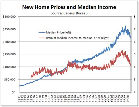 new home prices vs median income chart seeking alpha