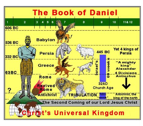 the prophecy kingdom of uisneach volume 1 books book of daniel four beasts the book of daniel four