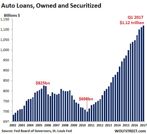 Auto Asset Backed Securities by Liar Loans Dog Subprime Auto Loan Backed Securities Wolf