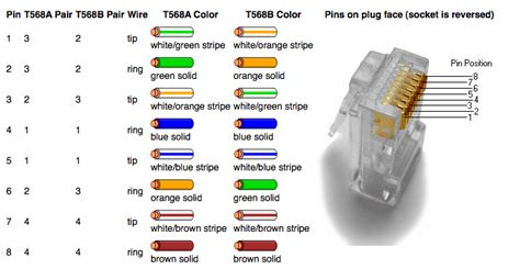 rj45 color order network products patch cords cat5e patch cords cat6