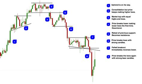 pattern finder failed to find how to read candlesticks and become a price action