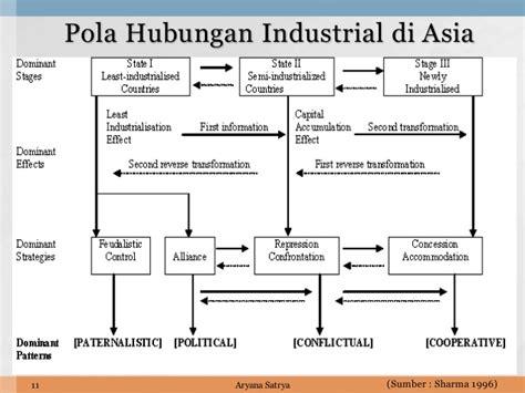 Peradilan Hubungan Industrial hubungan industrial di indonesia