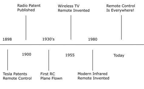 all of nikola tesla inventions inventions nikola tesla