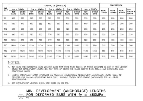 What is development length, Anchorage length and lap ...
