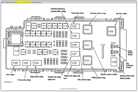 2003 ford explorer fuse diagram 1997 ford explorer fuel fuse location html autos weblog