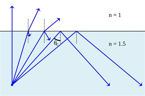 diagram of critical angle file refraction reflection diagram svg