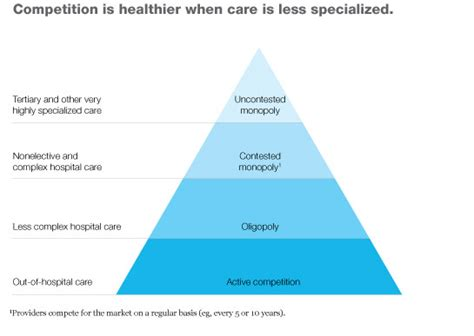Competition And Monopoly In Care when and how provider competition can improve health care