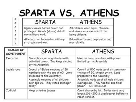 Sparta Essay by Athens Vs Sparta Essay