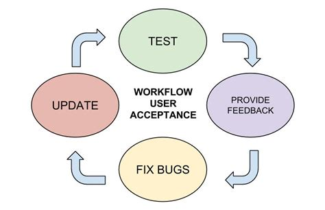 implementation workflow three areas of successful workflow implementation