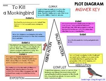 theme of outsiders in to kill a mockingbird plot diagram answers images how to guide and refrence