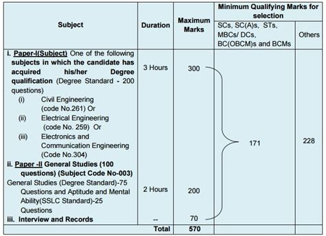 pattern of objective type questions tnpsc engineering services exam question paper pdf