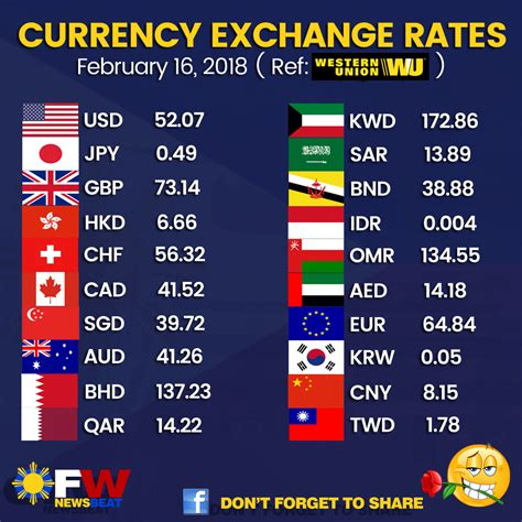 Currency Chart by Currency Exchange Rate Today February 16 2018 Ofw