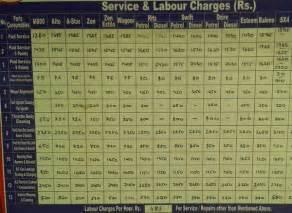 Maruti Suzuki Service Charges Lugaru Epsilon