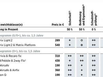 Kindersitz Auto Alter Adac by Adac Kindersitztest 2014 28 Modelle F 252 R Alle Altersgruppe