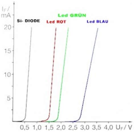 led diode spannung led strom