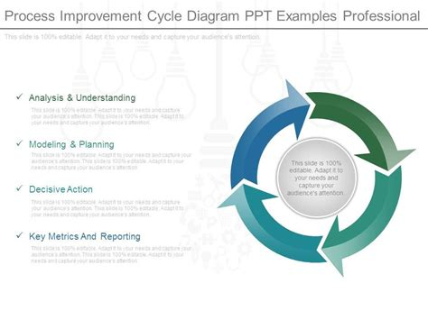 Process Improvement Cycle Diagram Ppt Exles Professional Powerpoint Design Template Process Improvement Presentation Template