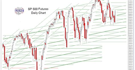 swing charts jesse s caf 233 am 233 ricain sp 500 and ndx futures daily