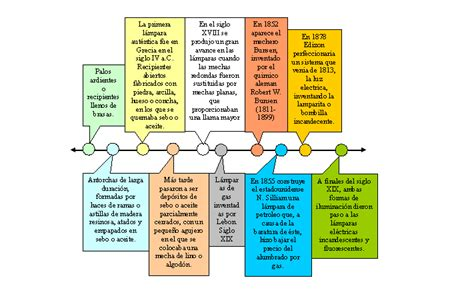 iluminacion historia l 225 mparas historia