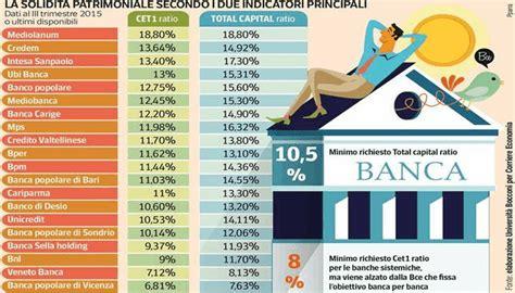 elenco banche gruppo unicredit quali sono le banche pi 249 solide classifica affidabilit 224