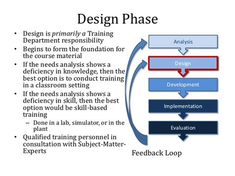 Design Phase Is | overview of the sat process