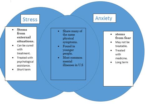 stress management  emaze