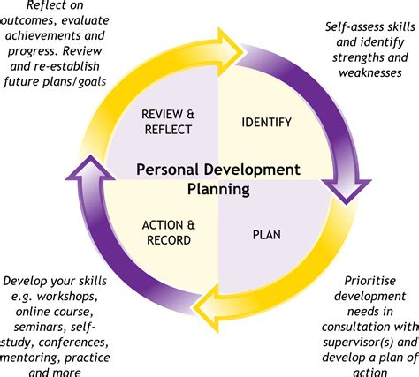 essay career development plan coursework academic writing service