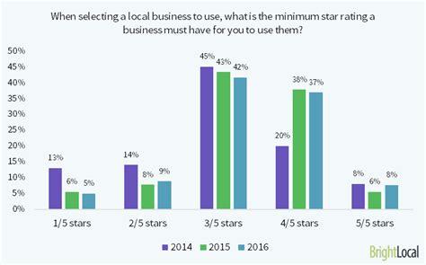 data backed reasons  ramp  google business reviews