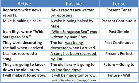 sentence pattern passive voice active and passive voice lilikmudrika