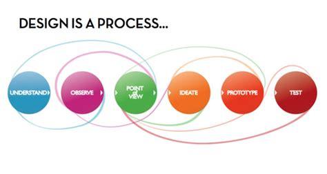 process layout en español project onderwijs sschouwenaars