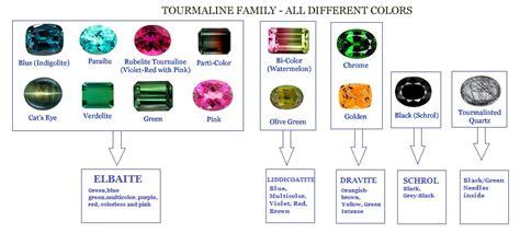 color grade tourmaline gemstone color grading market and origin